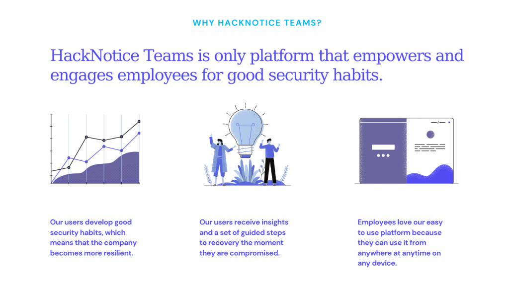 HackNotice Teams is only platform that empowers and engages employees for good security habits. Our users develop good security habits, which means that the company becomes more resilient. Our users receive insights and a set of guided steps to recovery the moment they are compromised. Employees love our easy to use platform because they can use it from anywhere at anytime on any device.